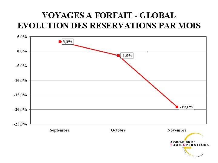 VOYAGES A FORFAIT - GLOBAL EVOLUTION DES RESERVATIONS PAR MOIS