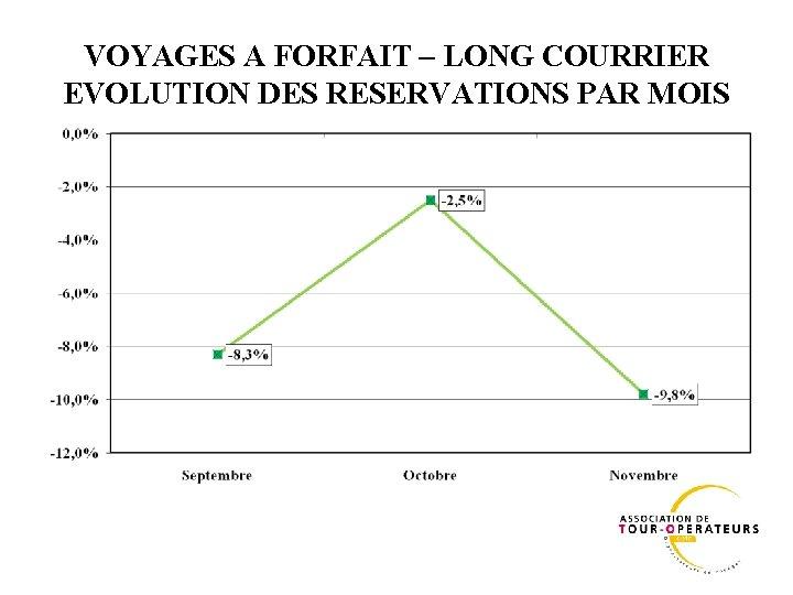 VOYAGES A FORFAIT – LONG COURRIER EVOLUTION DES RESERVATIONS PAR MOIS