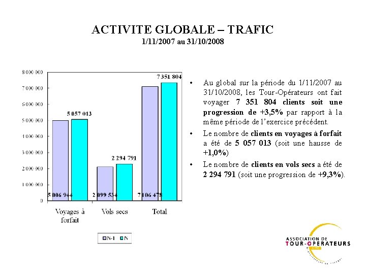 ACTIVITE GLOBALE – TRAFIC 1/11/2007 au 31/10/2008 • • • Au global sur la