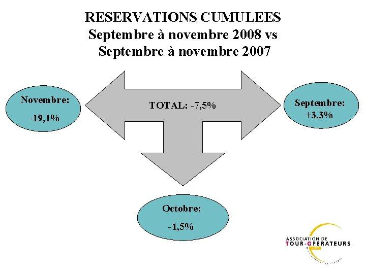 RESERVATIONS CUMULEES Septembre à novembre 2008 vs Septembre à novembre 2007 Novembre: TOTAL: -7,