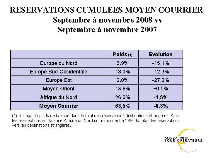RESERVATIONS CUMULEES MOYEN COURRIER Septembre à novembre 2008 vs Septembre à novembre 2007 Poids