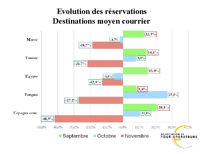 Evolution des réservations Destinations moyen courrier