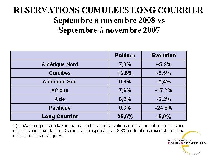 RESERVATIONS CUMULEES LONG COURRIER Septembre à novembre 2008 vs Septembre à novembre 2007 Poids