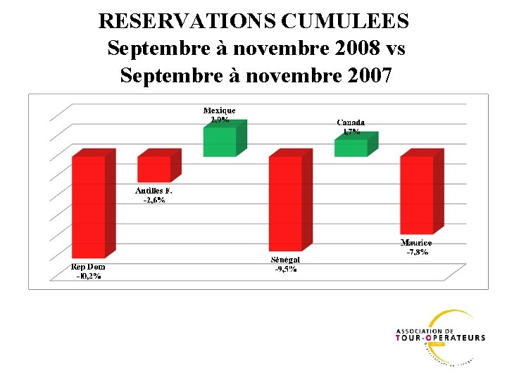 RESERVATIONS CUMULEES Septembre à novembre 2008 vs Septembre à novembre 2007