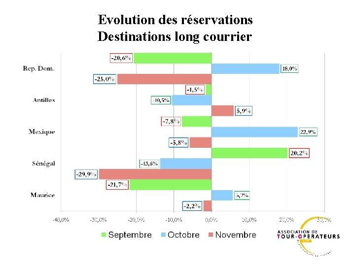 Evolution des réservations Destinations long courrier