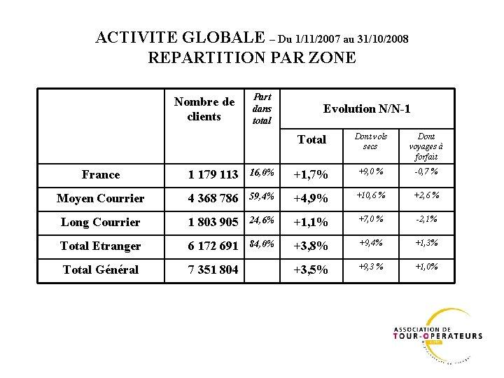 ACTIVITE GLOBALE – Du 1/11/2007 au 31/10/2008 REPARTITION PAR ZONE Nombre de clients Part