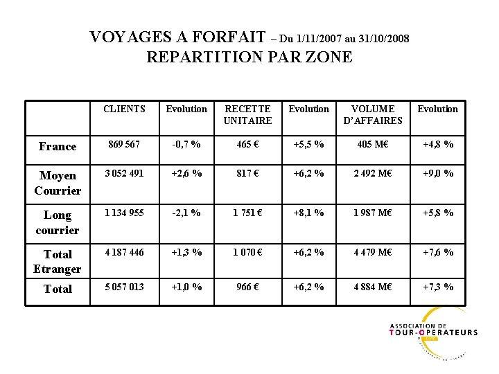 VOYAGES A FORFAIT – Du 1/11/2007 au 31/10/2008 REPARTITION PAR ZONE CLIENTS Evolution RECETTE