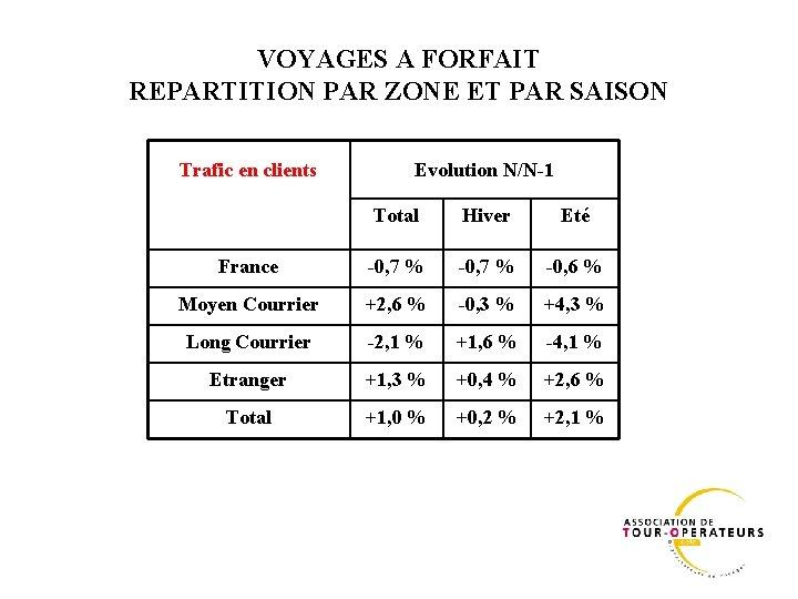 VOYAGES A FORFAIT REPARTITION PAR ZONE ET PAR SAISON Trafic en clients Evolution N/N-1