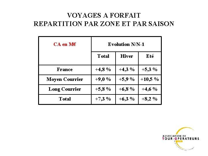 VOYAGES A FORFAIT REPARTITION PAR ZONE ET PAR SAISON CA en M€ Evolution N/N-1