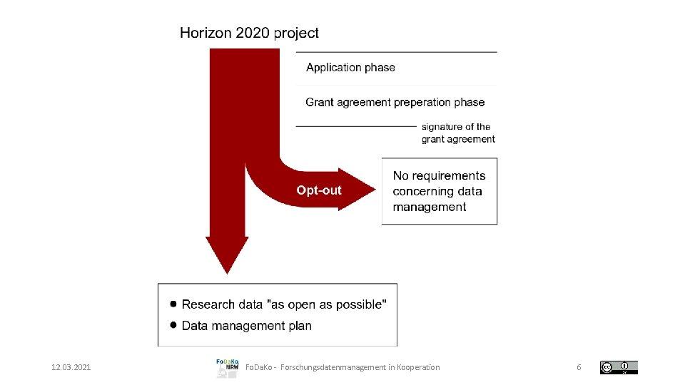 12. 03. 2021 Fo. Da. Ko - Forschungsdatenmanagement in Kooperation 6
