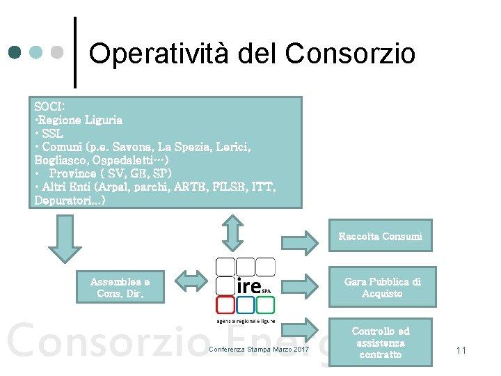 Operatività del Consorzio SOCI: • Regione Liguria • SSL • Comuni (p. e. Savona,