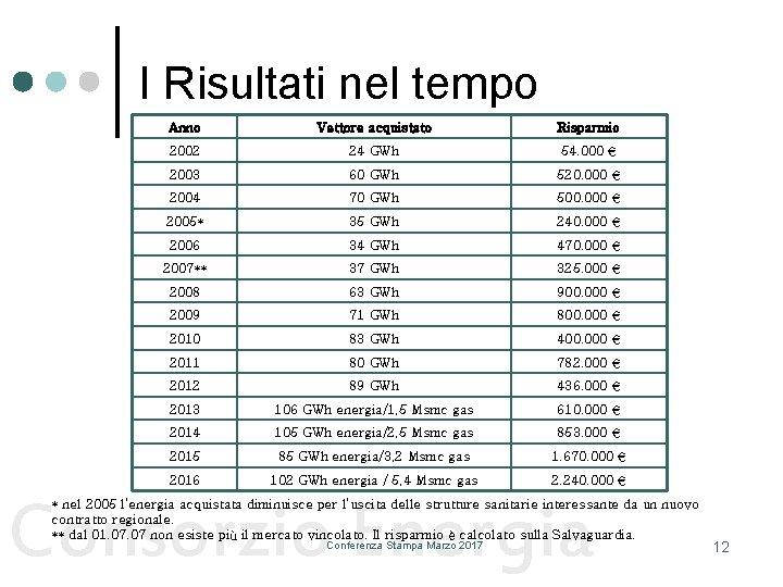 I Risultati nel tempo Anno Vettore acquistato Risparmio 2002 24 GWh 54. 000 €