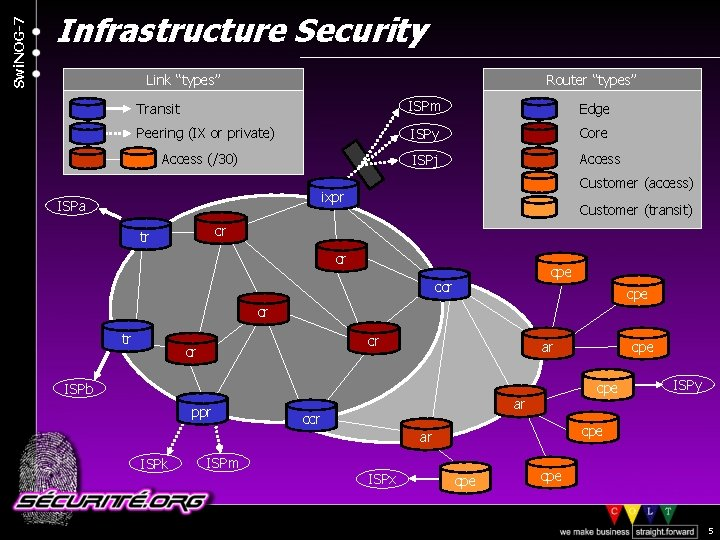 "Swi. NOG-7 Infrastructure Security Link ""types"" Router ""types"" Transit ISPm Edge Peering (IX or"