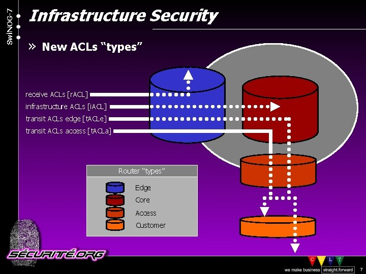 "Swi. NOG-7 Infrastructure Security » New ACLs ""types"" receive ACLs [r. ACL] infrastructure ACLs"