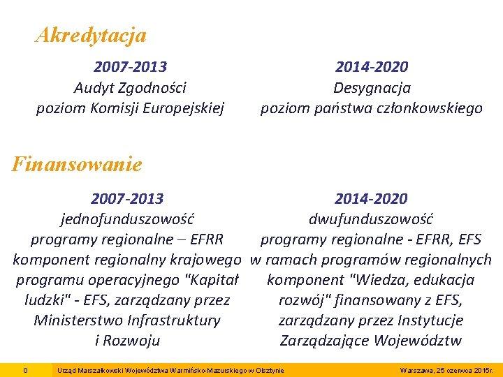 Akredytacja 2007 -2013 Audyt Zgodności poziom Komisji Europejskiej 2014 -2020 Desygnacja poziom państwa członkowskiego