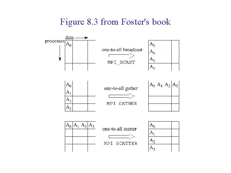 Figure 8. 3 from Foster's book