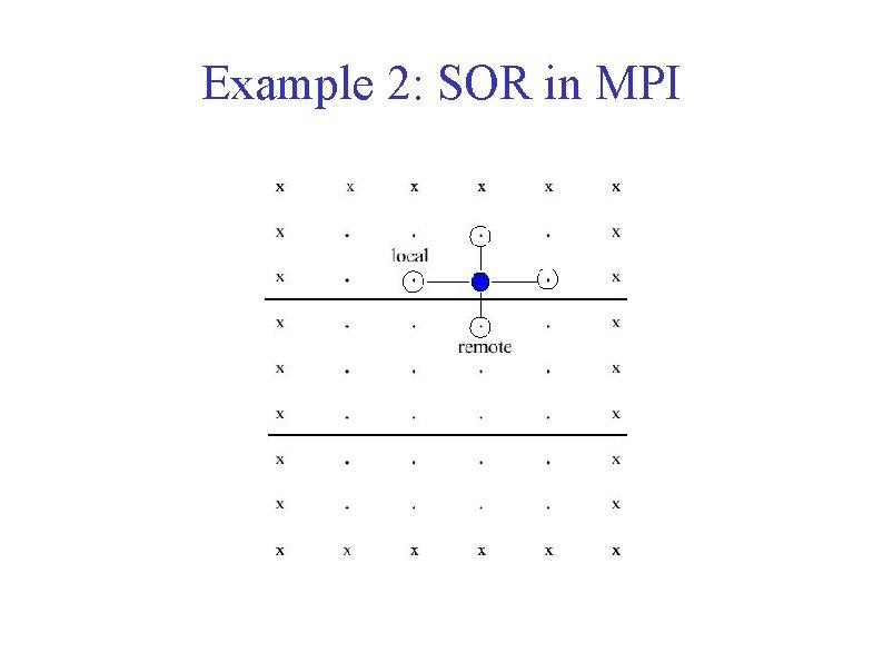 Example 2: SOR in MPI