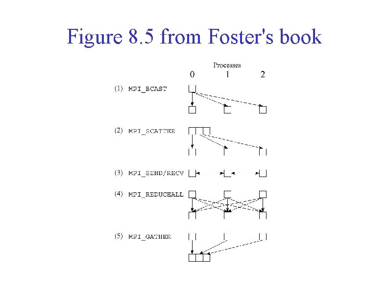 Figure 8. 5 from Foster's book