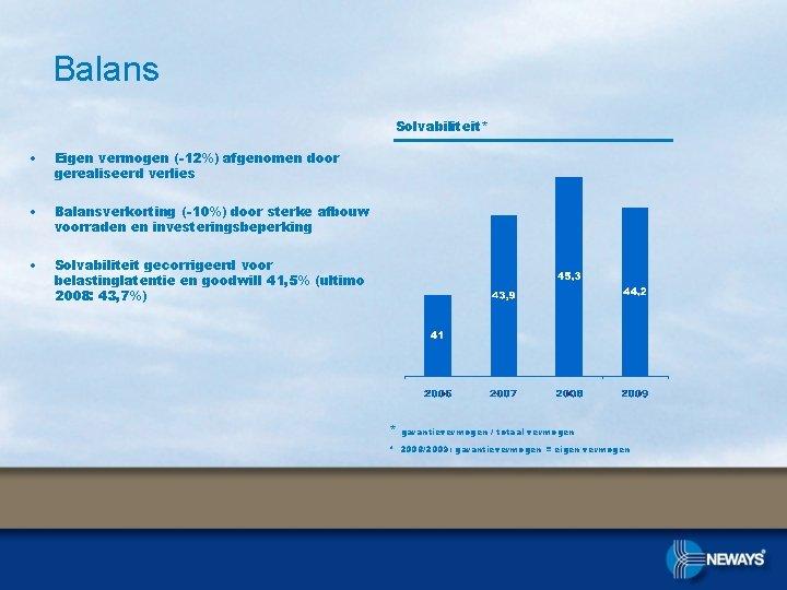 Balans Solvabiliteit* • Eigen vermogen (-12%) afgenomen door gerealiseerd verlies • Balansverkorting (-10%) door