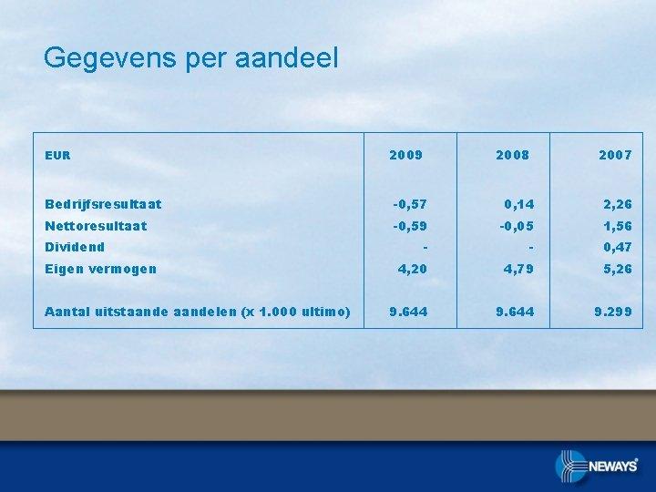 Gegevens per aandeel EUR 2009 2008 2007 Bedrijfsresultaat -0, 57 0, 14 2, 26