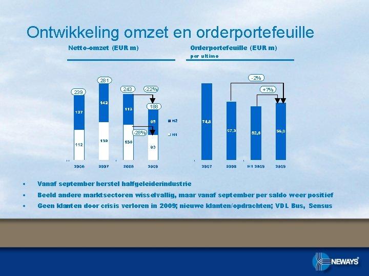 Ontwikkeling omzet en orderportefeuille Netto-omzet (EUR m) Orderportefeuille (EUR m) per ultimo -2% 281