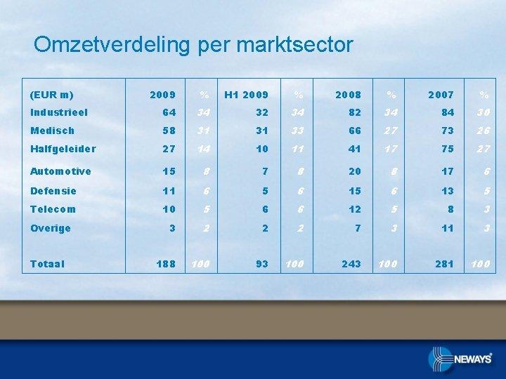 Omzetverdeling per marktsector (EUR m) 2009 % H 1 2009 % 2008 % 2007