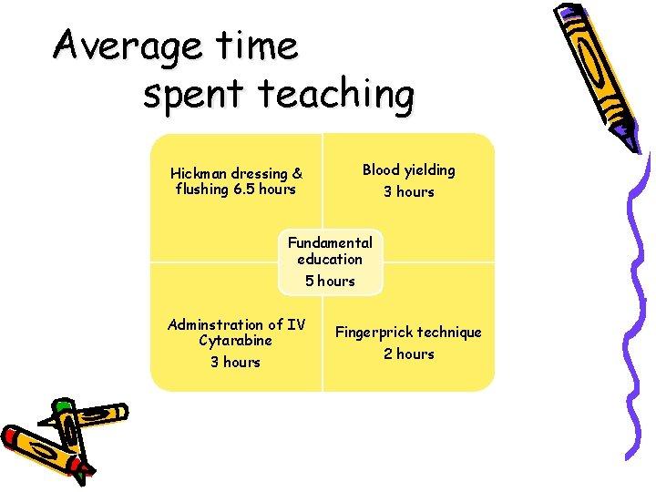Average time spent teaching Hickman dressing & flushing 6. 5 hours Blood yielding 3