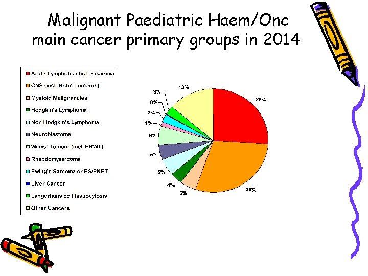 Malignant Paediatric Haem/Onc main cancer primary groups in 2014