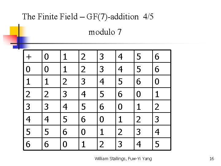 The Finite Field – GF(7)-addition 4/5 modulo 7 + 0 1 2 3 4