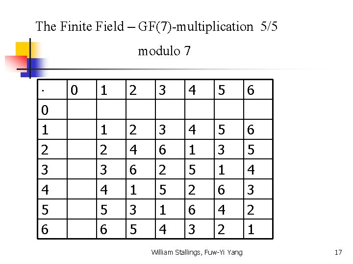 The Finite Field – GF(7)-multiplication 5/5 modulo 7 0 1 2 3 4 5