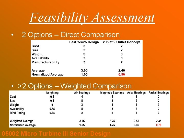 Feasibility Assessment • 2 Options – Direct Comparison • >2 Options – Weighted Comparison