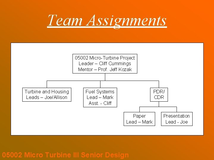 Team Assignments 05002 Micro-Turbine Project Leader – Cliff Cummings Mentor – Prof. Jeff Kozak