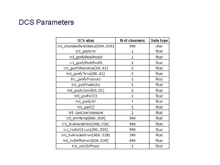 DCS Parameters