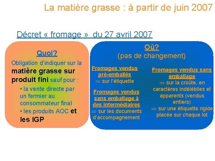 La matière grasse : à partir de juin 2007 Décret « fromage » du