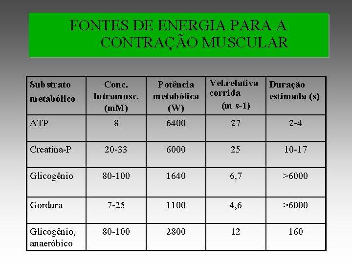 FONTES DE ENERGIA PARA A CONTRAÇÃO MUSCULAR Conc. Intramusc. (m. M) Potência metabólica (W)