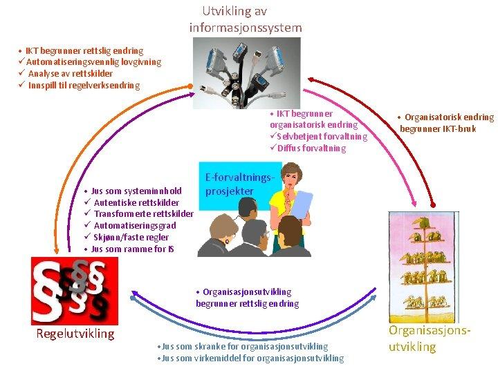 Utvikling av informasjonssystem • IKT begrunner rettslig endring üAutomatiseringsvennlig lovgivning ü Analyse av rettskilder