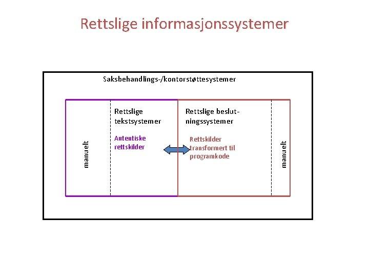Rettslige informasjonssystemer Saksbehandlings-/kontorstøttesystemer Autentiske rettskilder Rettslige beslutningssystemer Rettskilder transformert til programkode manuelt Rettslige tekstsystemer