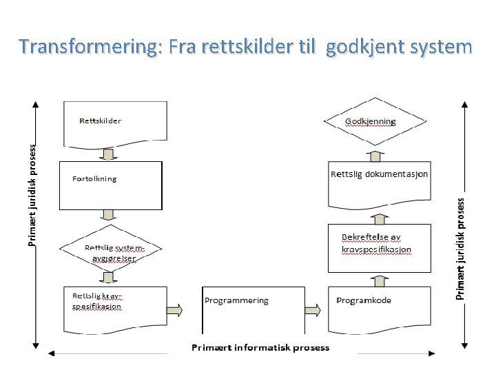Transformering: Fra rettskilder til godkjent system