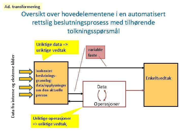 Ad. transformering Oversikt over hovedelementene i en automatisert rettslig beslutningsprosess med tilhørende tolkningsspørsmål Data