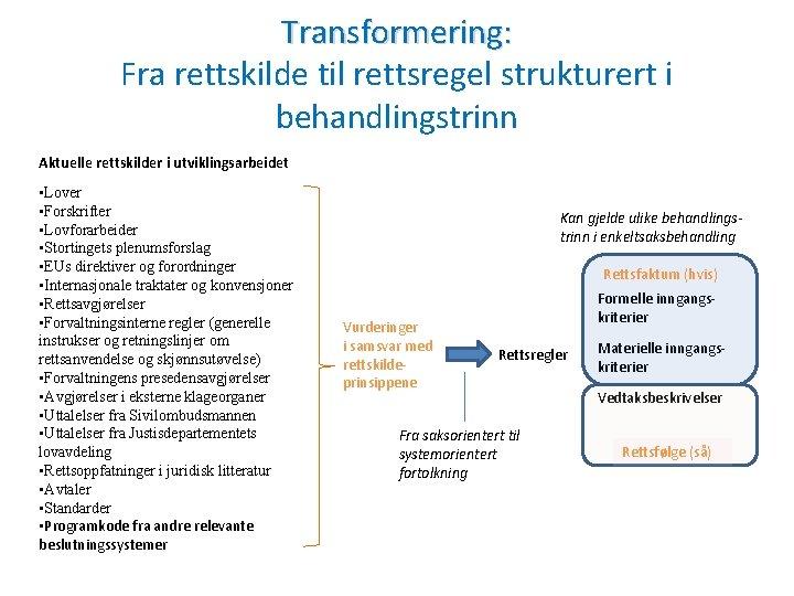 Transformering: Fra rettskilde til rettsregel strukturert i behandlingstrinn Aktuelle rettskilder i utviklingsarbeidet • Lover