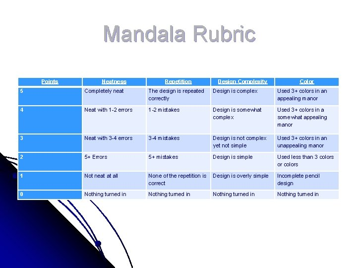 Mandala Rubric Points Neatness Repetition Design Complexity Color 5 Completely neat The design is