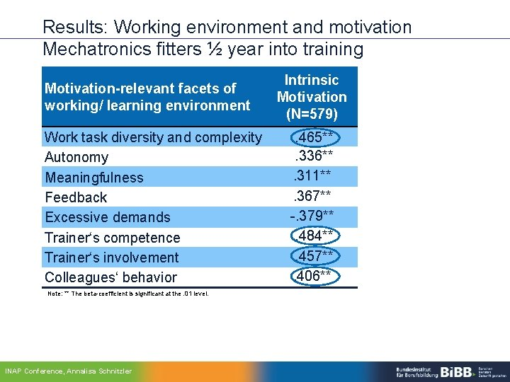 Results: Working environment and motivation Mechatronics fitters ½ year into training Motivation-relevant facets of