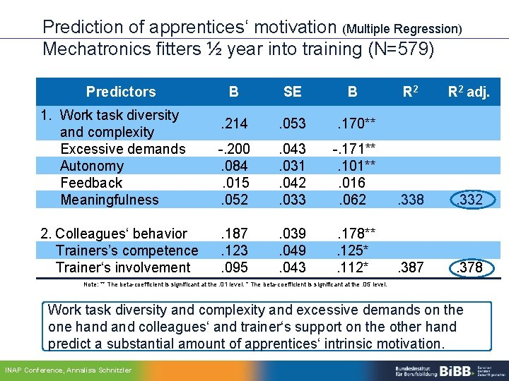 Prediction of apprentices' motivation (Multiple Regression) Mechatronics fitters ½ year into training (N=579) Predictors