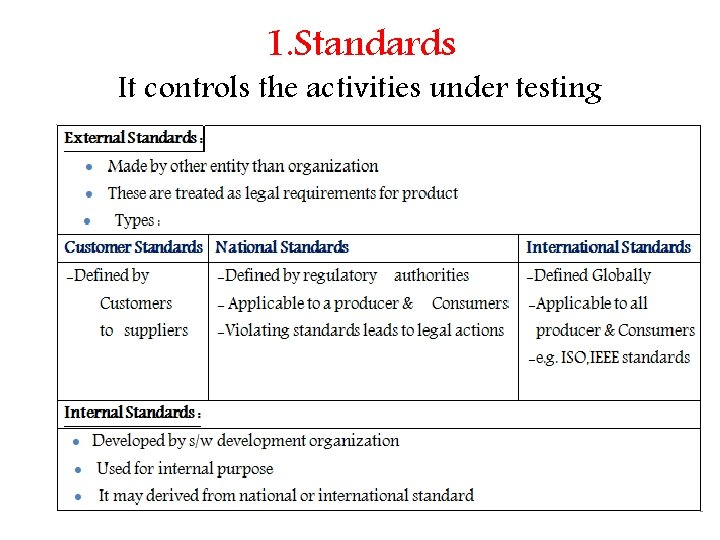 1. Standards It controls the activities under testing