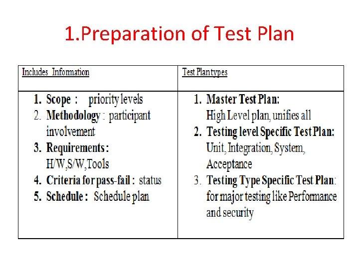 1. Preparation of Test Plan