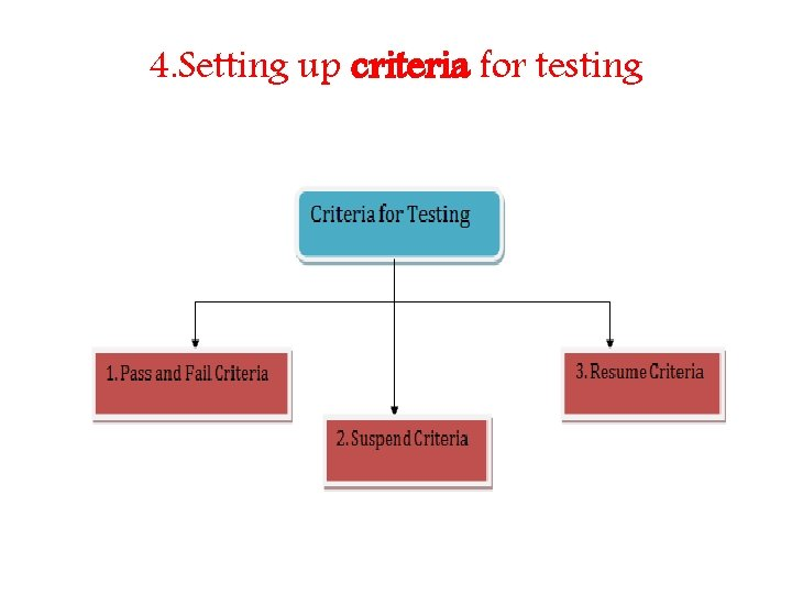 4. Setting up criteria for testing
