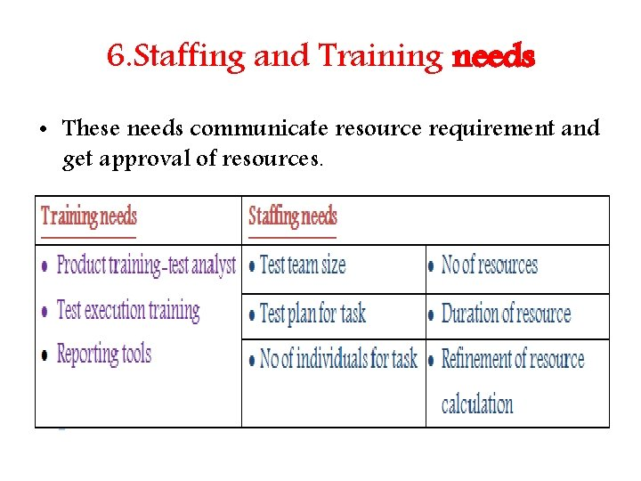 6. Staffing and Training needs • These needs communicate resource requirement and get approval