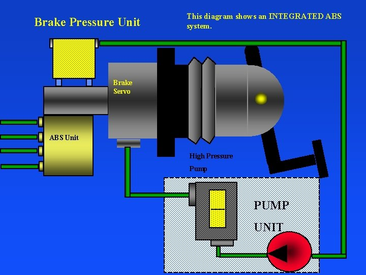 Brake Pressure Unit This diagram shows an INTEGRATED ABS system. Brake Servo ABS Unit