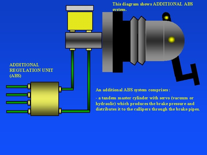 This diagram shows ADDITIONAL ABS system. ADDITIONAL REGULATION UNIT (ABS) An additional ABS system