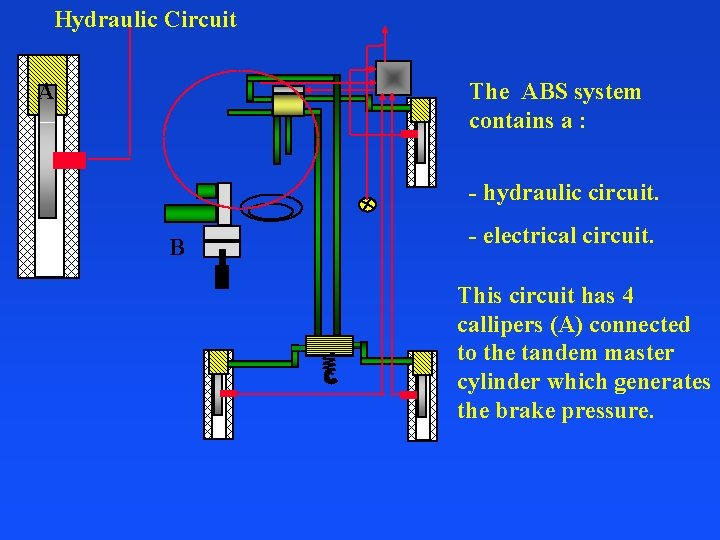 Hydraulic Circuit A The ABS system contains a : - hydraulic circuit. B -